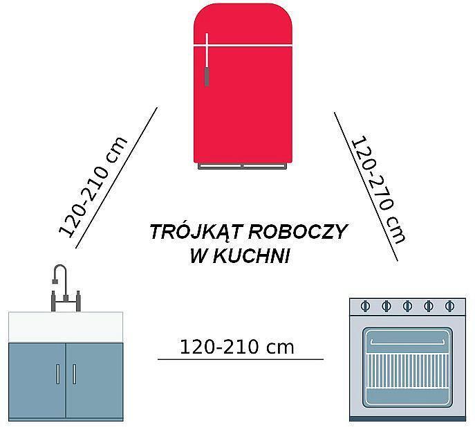 ciag_technologiczny_uklad_sprzetow_w_kuchni_idealnej_190218.jpg